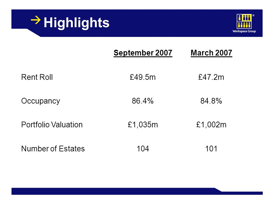 Valuation Performance Valuation Surplus£12.2m£47.8m ERV growth +6.1%+14.5% Reversionary Yield movement-18 bps- 19 bps Relative IPD Ranking1015 To September 2007 6 months12 months