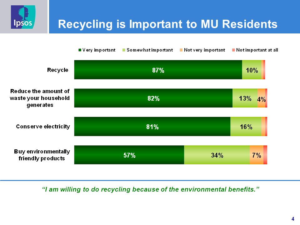 Recycling is Important to MU Residents I am willing to do recycling because of the environmental benefits.