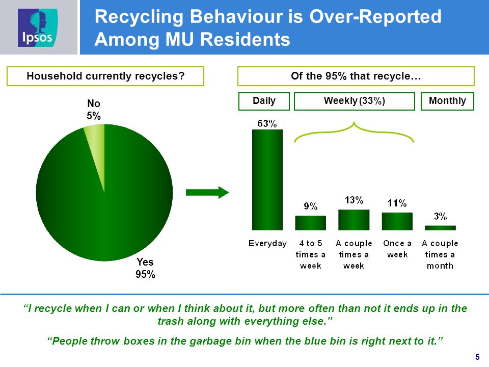 Recycling Behaviour is Over-Reported Among MU Residents Of the 95% that recycle… No 5% Yes 95% Household currently recycles.