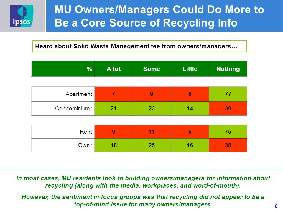 MU Owners/Managers Could Do More to Be a Core Source of Recycling Info Heard about Solid Waste Management fee from owners/managers… %A lotSomeLittleNothing Apartment79677 Condominium*21231439 Rent911675 Own*18251638 In most cases, MU residents look to building owners/managers for information about recycling (along with the media, workplaces, and word-of-mouth).