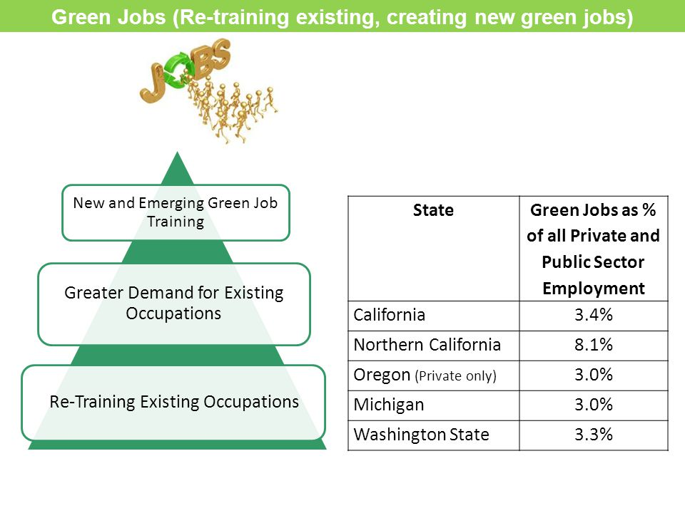 Greater Demand for Existing Occupations Re-Training Existing Occupations New and Emerging Green Job Training Green Jobs (Re-training existing, creatin