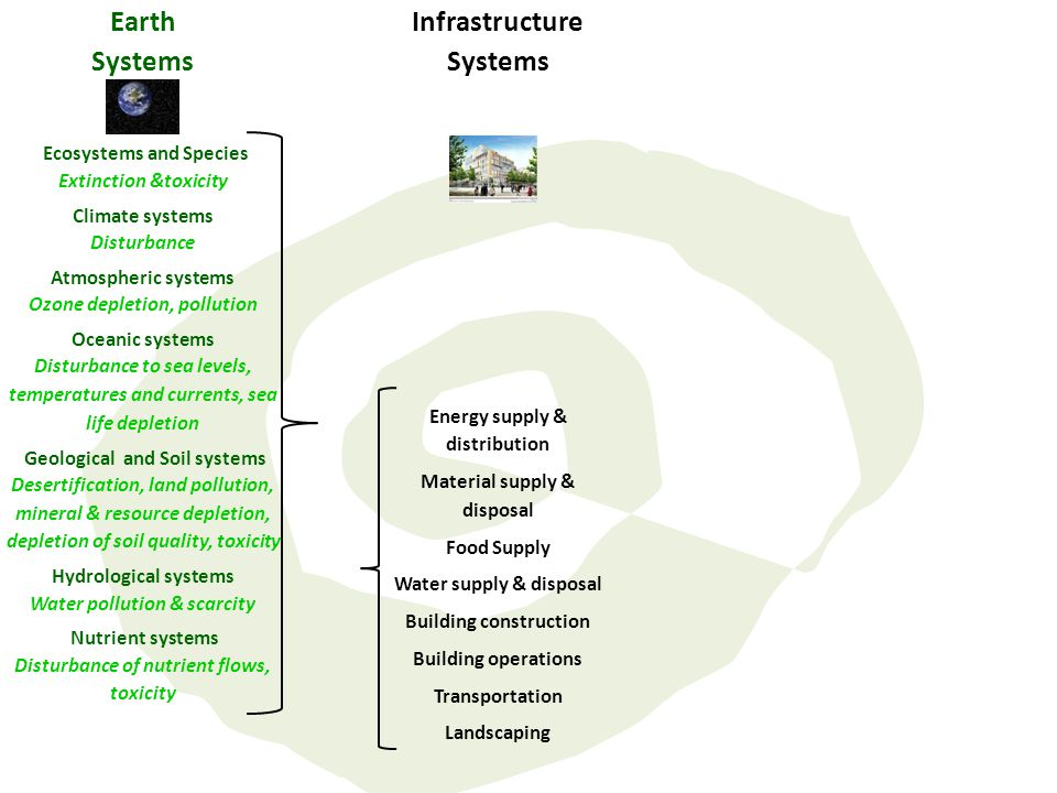 Earth Systems Infrastructure Systems Ecosystems and Species Extinction &toxicity Climate systems Disturbance Atmospheric systems Ozone depletion, poll