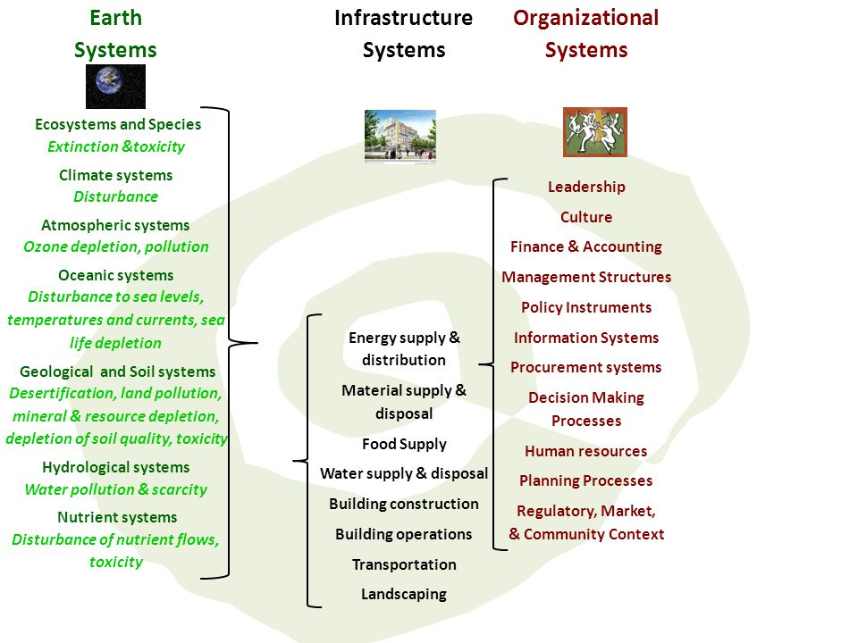 Earth Systems Infrastructure Systems Organizational Systems Ecosystems and Species Extinction &toxicity Climate systems Disturbance Atmospheric system