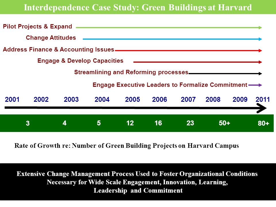 Rate of Growth re: Number of Green Building Projects on Harvard Campus Extensive Change Management Process Used to Foster Organizational Conditions Ne