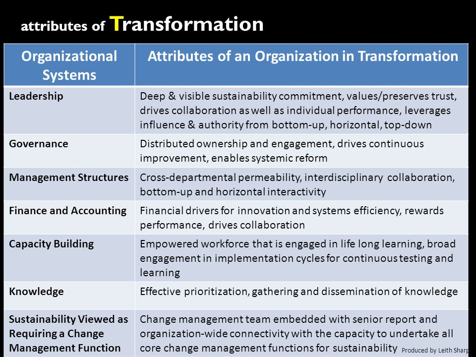 Organizational Systems Attributes of an Organization in Transformation LeadershipDeep & visible sustainability commitment, values/preserves trust, drives collaboration as well as individual performance, leverages influence & authority from bottom-up, horizontal, top-down GovernanceDistributed ownership and engagement, drives continuous improvement, enables systemic reform Management StructuresCross-departmental permeability, interdisciplinary collaboration, bottom-up and horizontal interactivity Finance and AccountingFinancial drivers for innovation and systems efficiency, rewards performance, drives collaboration Capacity BuildingEmpowered workforce that is engaged in life long learning, broad engagement in implementation cycles for continuous testing and learning KnowledgeEffective prioritization, gathering and dissemination of knowledge Sustainability Viewed as Requiring a Change Management Function Change management team embedded with senior report and organization-wide connectivity with the capacity to undertake all core change management functions for sustainability attributes of Transformation Produced by Leith Sharp