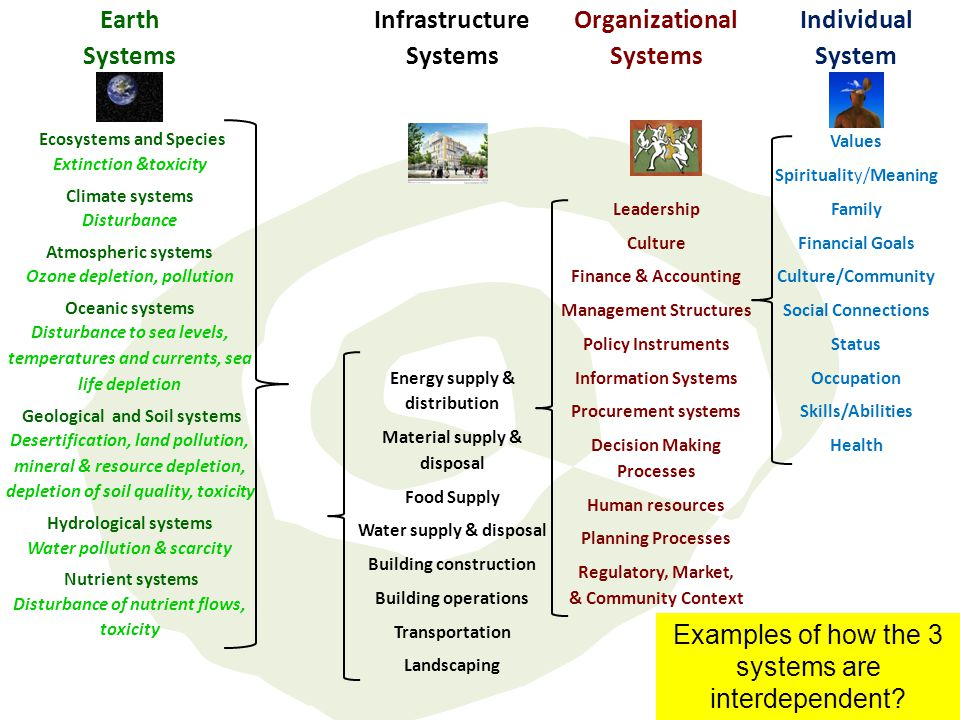 Earth Systems Infrastructure Systems Organizational Systems Individual System Ecosystems and Species Extinction &toxicity Climate systems Disturbance Atmospheric systems Ozone depletion, pollution Oceanic systems Disturbance to sea levels, temperatures and currents, sea life depletion Geological and Soil systems Desertification, land pollution, mineral & resource depletion, depletion of soil quality, toxicity Hydrological systems Water pollution & scarcity Nutrient systems Disturbance of nutrient flows, toxicity Energy supply & distribution Material supply & disposal Food Supply Water supply & disposal Building construction Building operations Transportation Landscaping Leadership Culture Finance & Accounting Management Structures Policy Instruments Information Systems Procurement systems Decision Making Processes Human resources Planning Processes Regulatory, Market, & Community Context Values Spirituality/Meaning Family Financial Goals Culture/Community Social Connections Status Occupation Skills/Abilities Health Examples of how the 3 systems are interdependent