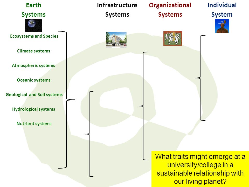 Earth Systems Infrastructure Systems Organizational Systems Individual System Ecosystems and Species Climate systems Atmospheric systems Oceanic syste