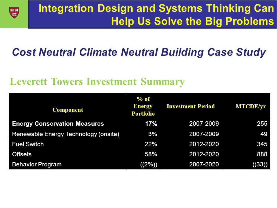 Cost Neutral Climate Neutral Building Case Study Leverett Towers Investment Summary Component % of Energy Portfolio Investment Period MTCDE/yr Energy Conservation Measures17%2007-2009255 Renewable Energy Technology (onsite)3%2007-200949 Fuel Switch22%2012-2020345 Offsets58%2012-2020888 Behavior Program((2%))2007-2020((33)) Integration Design and Systems Thinking Can Help Us Solve the Big Problems