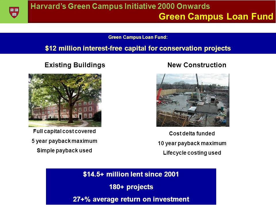 Green Campus Loan Fund: $12 million interest-free capital for conservation projects Existing BuildingsNew Construction Full capital cost covered 5 year payback maximum Simple payback used Cost delta funded 10 year payback maximum Lifecycle costing used $14.5+ million lent since 2001 180+ projects 27+% average return on investment Harvards Green Campus Initiative 2000 Onwards Green Campus Loan Fund