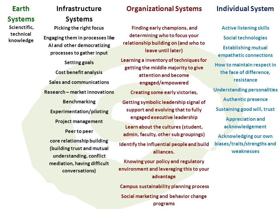Earth Systems Infrastructure Systems Organizational SystemsIndividual System Scienctific, technical knowledge Picking the right focus Engaging them in