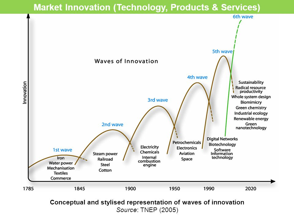 Conceptual and stylised representation of waves of innovation Source: TNEP (2005) Market Innovation (Technology, Products & Services)
