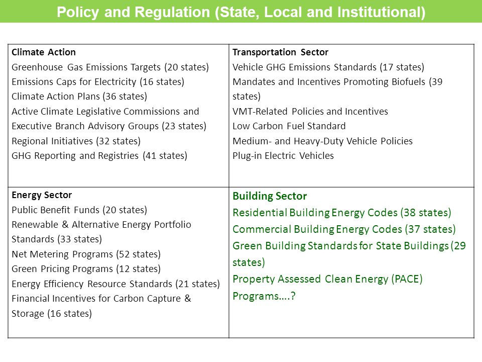 Climate Action Greenhouse Gas Emissions Targets (20 states) Emissions Caps for Electricity (16 states) Climate Action Plans (36 states) Active Climate Legislative Commissions and Executive Branch Advisory Groups (23 states) Regional Initiatives (32 states) GHG Reporting and Registries (41 states) Transportation Sector Vehicle GHG Emissions Standards (17 states) Mandates and Incentives Promoting Biofuels (39 states) VMT-Related Policies and Incentives Low Carbon Fuel Standard Medium- and Heavy-Duty Vehicle Policies Plug-in Electric Vehicles Energy Sector Public Benefit Funds (20 states) Renewable & Alternative Energy Portfolio Standards (33 states) Net Metering Programs (52 states) Green Pricing Programs (12 states) Energy Efficiency Resource Standards (21 states) Financial Incentives for Carbon Capture & Storage (16 states) Building Sector Residential Building Energy Codes (38 states) Commercial Building Energy Codes (37 states) Green Building Standards for State Buildings (29 states) Property Assessed Clean Energy (PACE) Programs…..