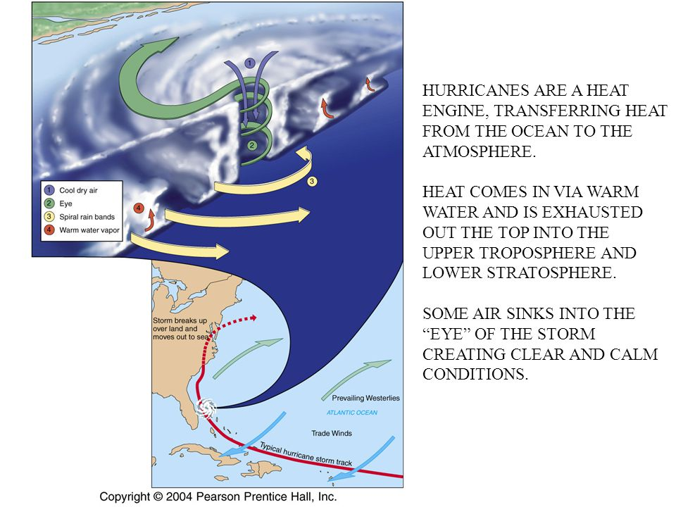 HURRICANES ARE A HEAT ENGINE, TRANSFERRING HEAT FROM THE OCEAN TO THE ATMOSPHERE.