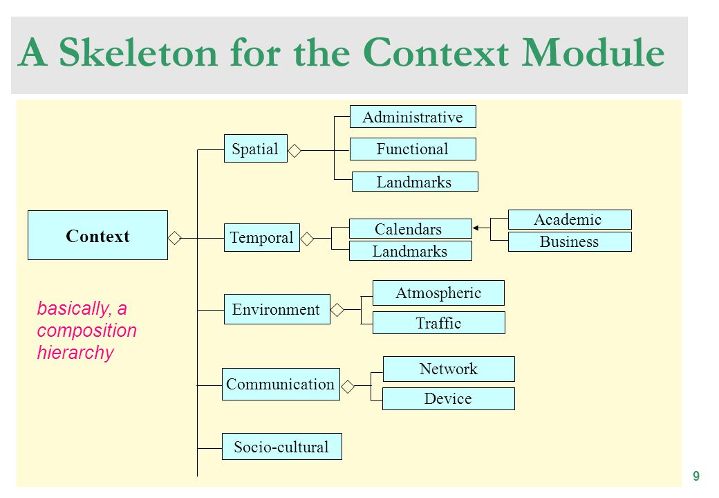 9 A Skeleton for the Context Module Context Spatial Environment Temporal Socio-cultural Functional Administrative Landmarks Communication Network Device basically, a composition hierarchy Calendars Landmarks Academic Business Atmospheric Traffic