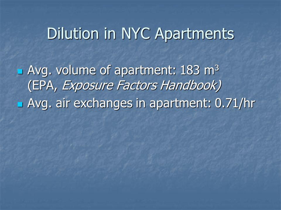 Dilution in NYC Apartments Avg.volume of apartment: 183 m 3 (EPA, Exposure Factors Handbook) Avg.