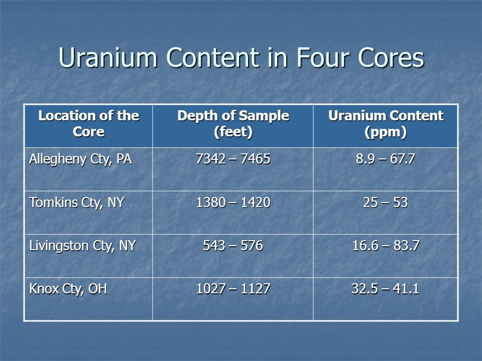 Uranium Content in Four Cores Location of the Core Depth of Sample (feet) Uranium Content (ppm) Allegheny Cty, PA 7342 – 7465 8.9 – 67.7 Tomkins Cty, NY 1380 – 1420 25 – 53 Livingston Cty, NY 543 – 576 16.6 – 83.7 Knox Cty, OH 1027 – 1127 32.5 – 41.1
