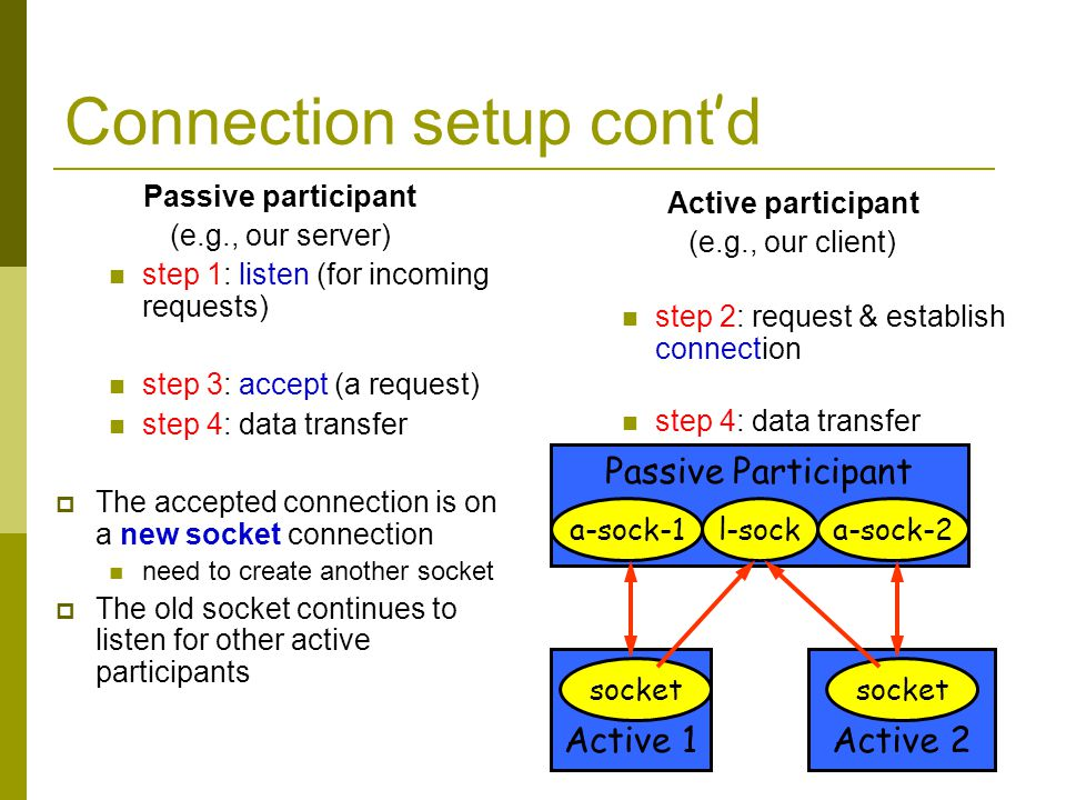 Connection setup cont d Passive participant (e.g., our server) step 1: listen (for incoming requests) step 3: accept (a request) step 4: data transfer