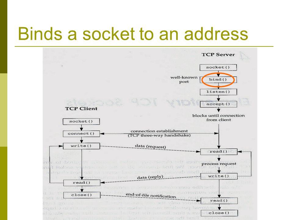 Binds a socket to an address