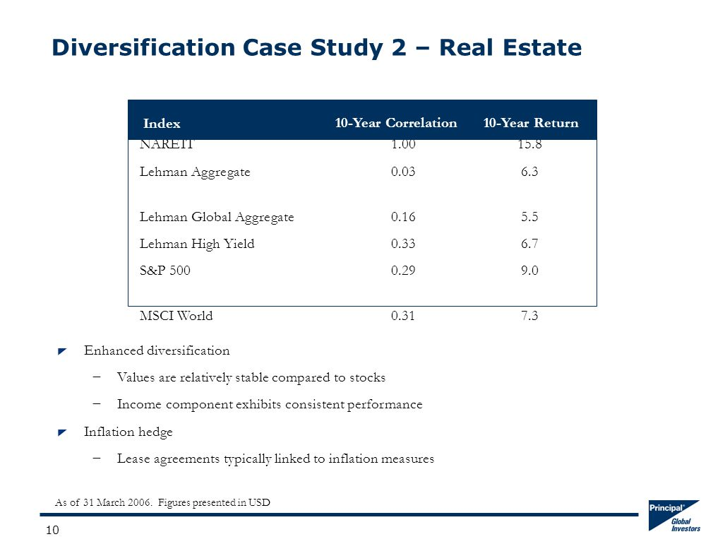 10 Diversification Case Study 2 – Real Estate NAREIT1.0015.8 Lehman Aggregate0.036.3 Lehman Global Aggregate0.165.5 Lehman High Yield0.336.7 S&P 5000.