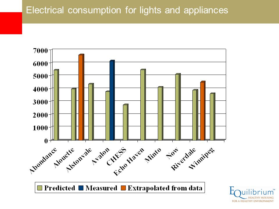 Electrical consumption for lights and appliances