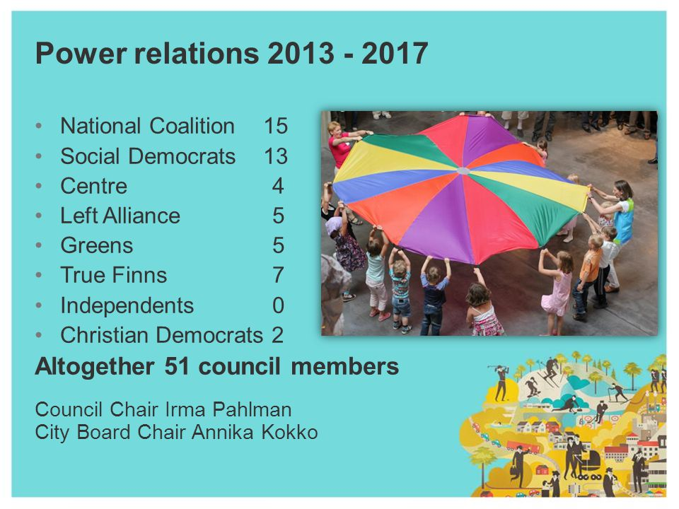 Power relations 2013 - 2017 National Coalition 15 Social Democrats 13 Centre 4 Left Alliance5 Greens5 True Finns7 Independents0 Christian Democrats 2