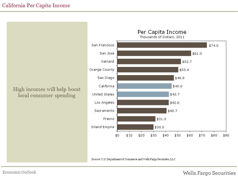 Economic Outlook California Per Capita Income High incomes will help boost local consumer spending Source: U.S.