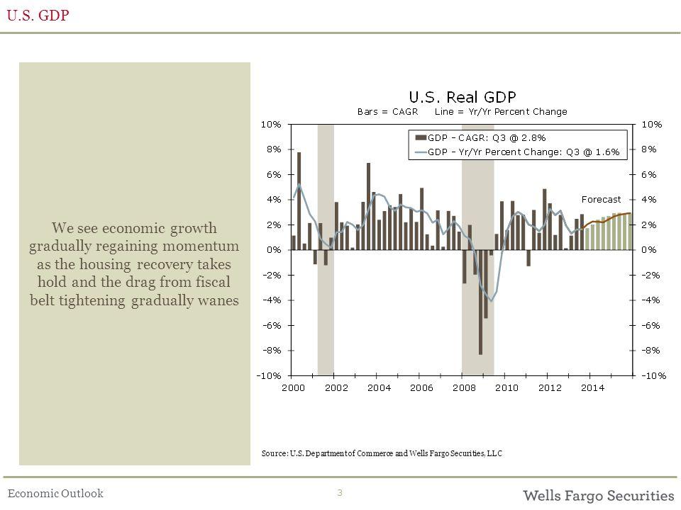 Economic Outlook 3 U.S.