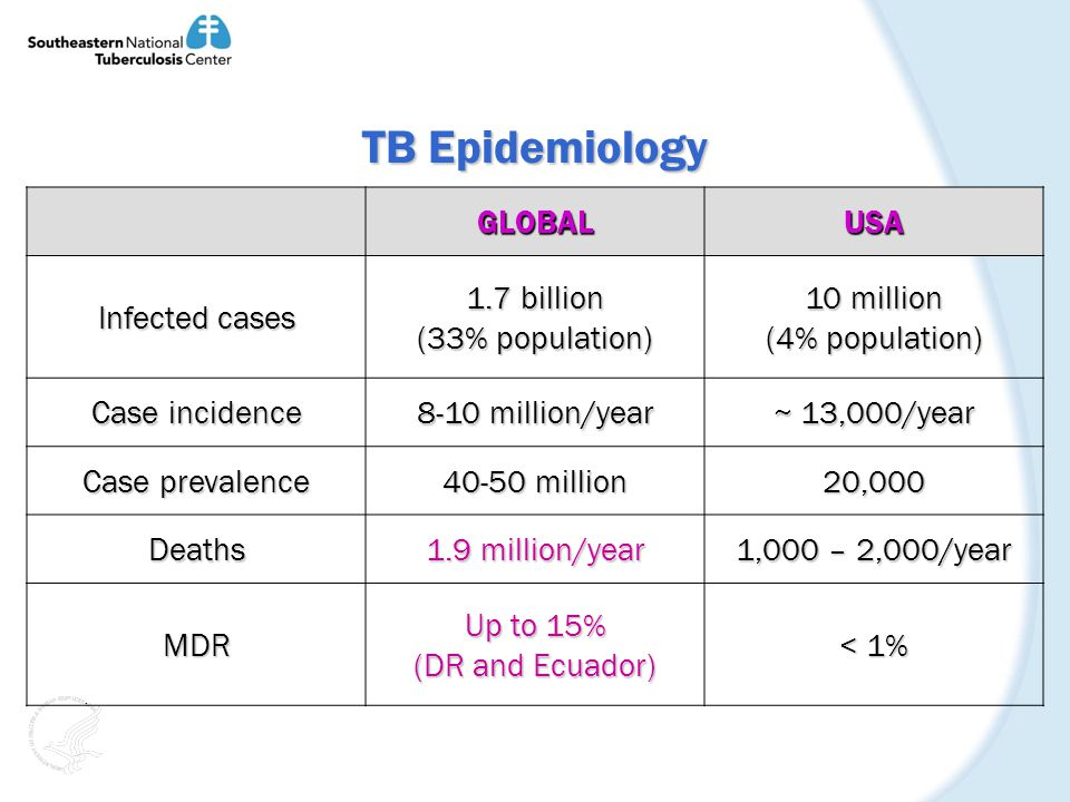 TB Epidemiology GLOBALUSA Infected cases 1.7 billion (33% population) 10 million (4% population) Case incidence 8-10 million/year ~ 13,000/year Case prevalence 40-50 million 20,000 Deaths 1.9 million/year 1,000 – 2,000/year MDR Up to 15% (DR and Ecuador) < 1%