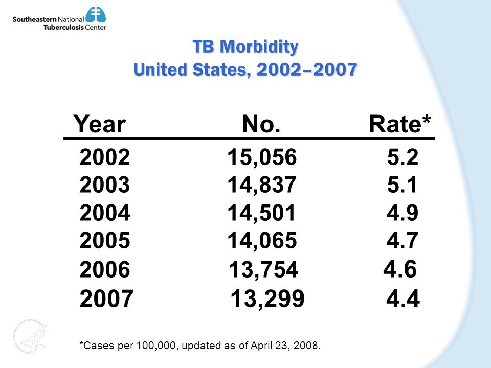 TB Morbidity United States, 2002–2007 Year No.