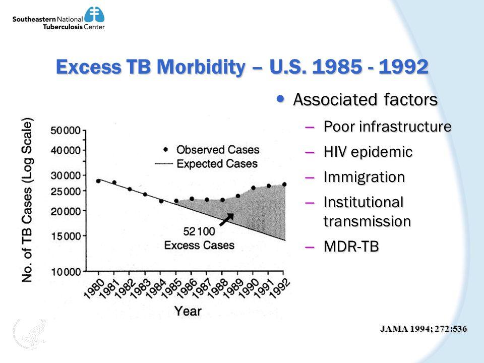 Excess TB Morbidity – U.S. 1985 - 1992 Associated factors Associated factors – Poor infrastructure – HIV epidemic – Immigration – Institutional transm