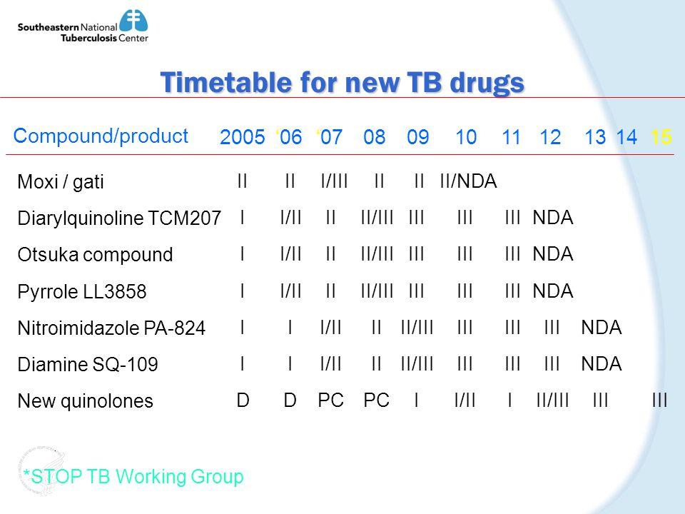 Timetable for new TB drugs Compound/product 200506070809101112131415 Moxi / gati Diarylquinoline TCM207 Otsuka compound Pyrrole LL3858 Nitroimidazole