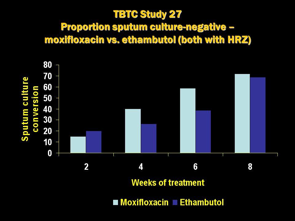 TBTC Study 27 Proportion sputum culture-negative – moxifloxacin vs. ethambutol (both with HRZ) P=0.02 P=0.003