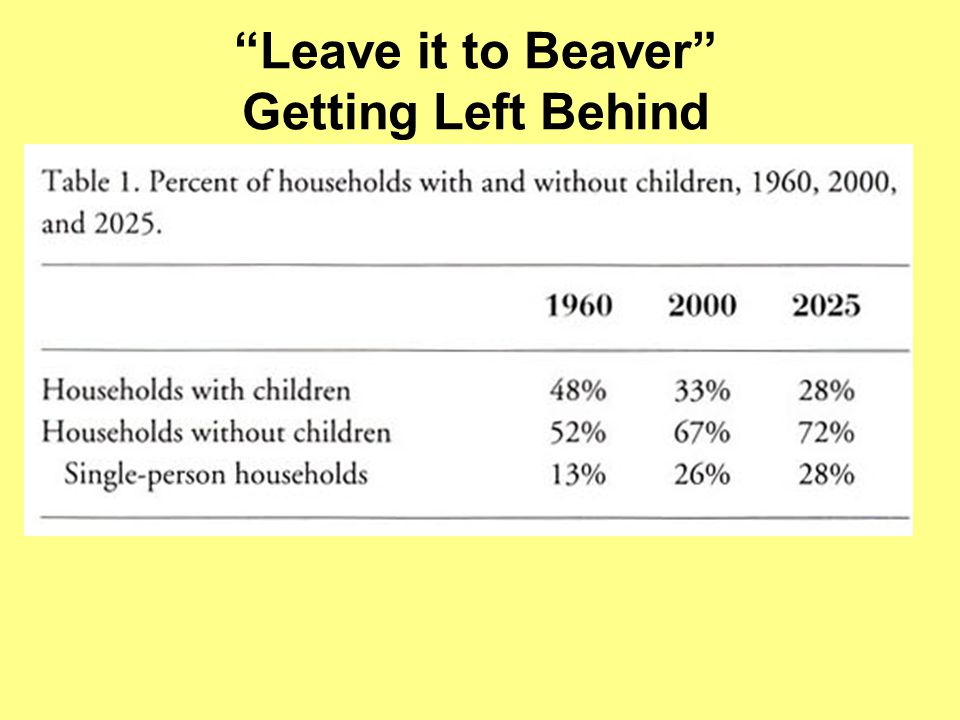 Leave it to Beaver Getting Left Behind