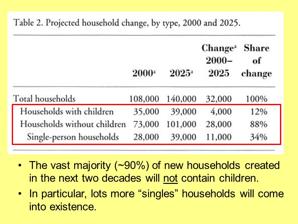 The vast majority (~90%) of new households created in the next two decades will not contain children.