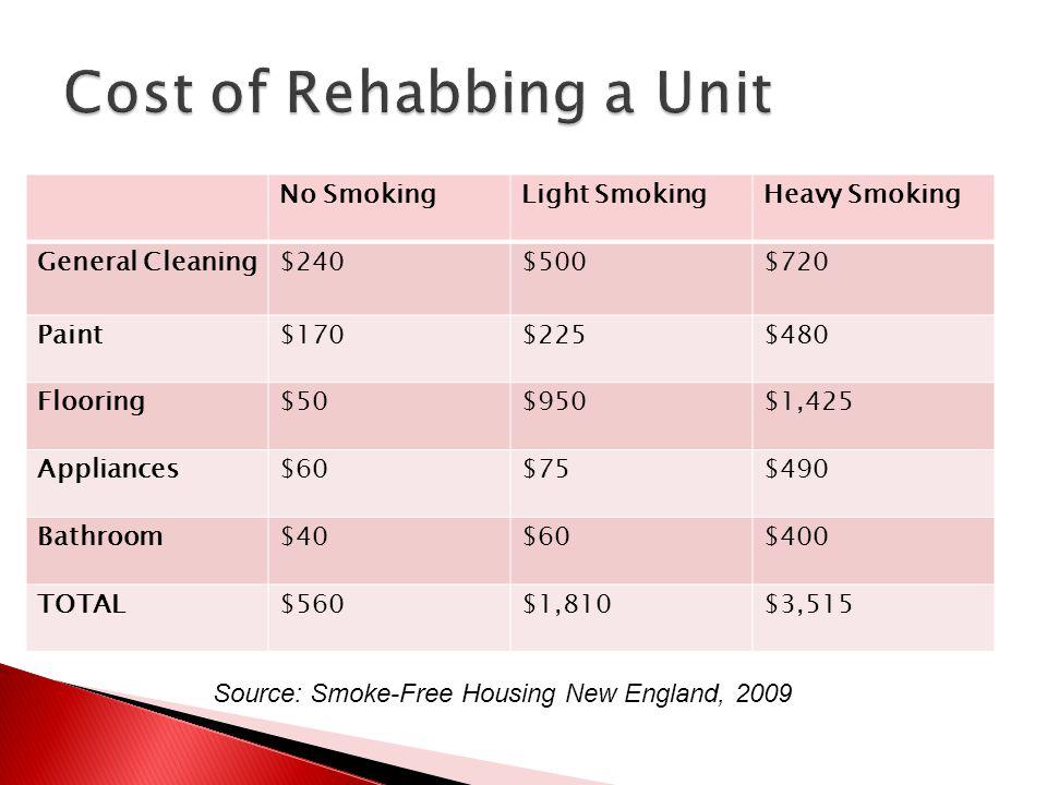 No SmokingLight SmokingHeavy Smoking General Cleaning$240$500$720 Paint$170$225$480 Flooring$50$950$1,425 Appliances$60$75$490 Bathroom$40$60$400 TOTA