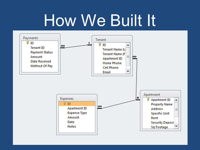 How We Built It
