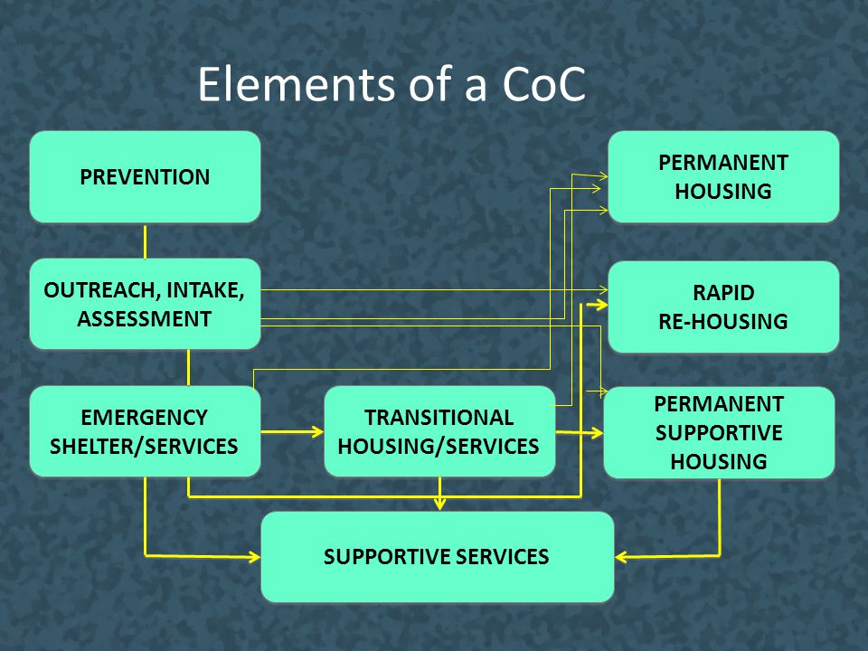 Elements of a CoC OUTREACH, INTAKE, ASSESSMENT EMERGENCY SHELTER/SERVICES EMERGENCY SHELTER/SERVICES TRANSITIONAL HOUSING/SERVICES PERMANENT SUPPORTIV