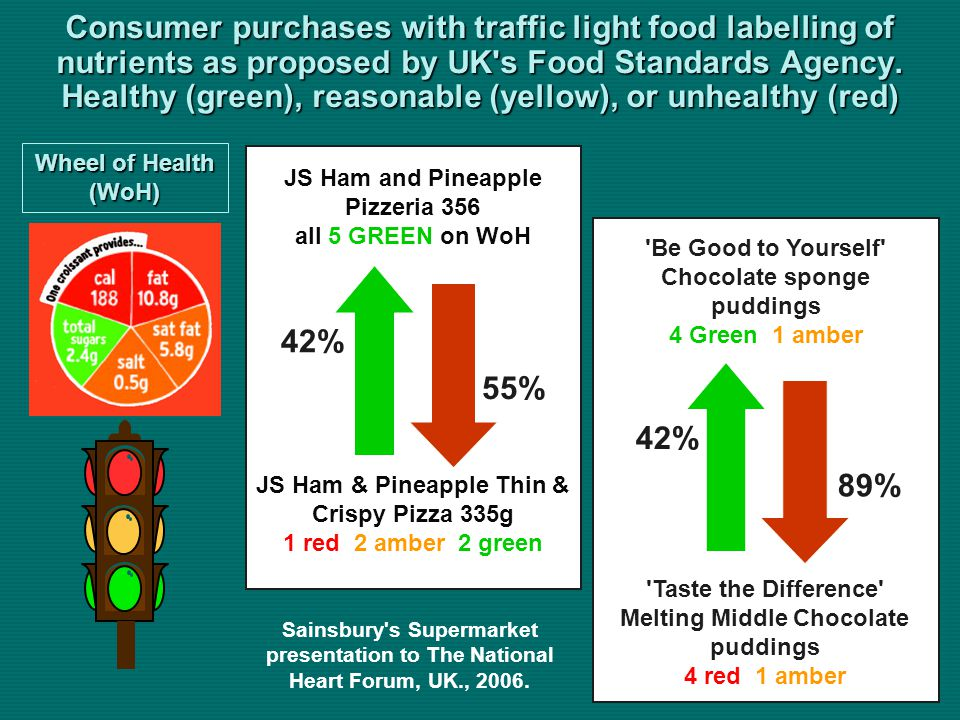 Consumer purchases with traffic light food labelling of nutrients as proposed by UK s Food Standards Agency.