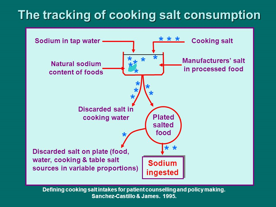 Sodium in tap water Cooking salt Manufacturers salt in processed food Natural sodium content of foods Discarded salt in cooking water Discarded salt on plate (food, water, cooking & table salt sources in variable proportions) Sodium ingested Plated salted food * * * * * * * * * * * The tracking of cooking salt consumption Defining cooking salt intakes for patient counselling and policy making.