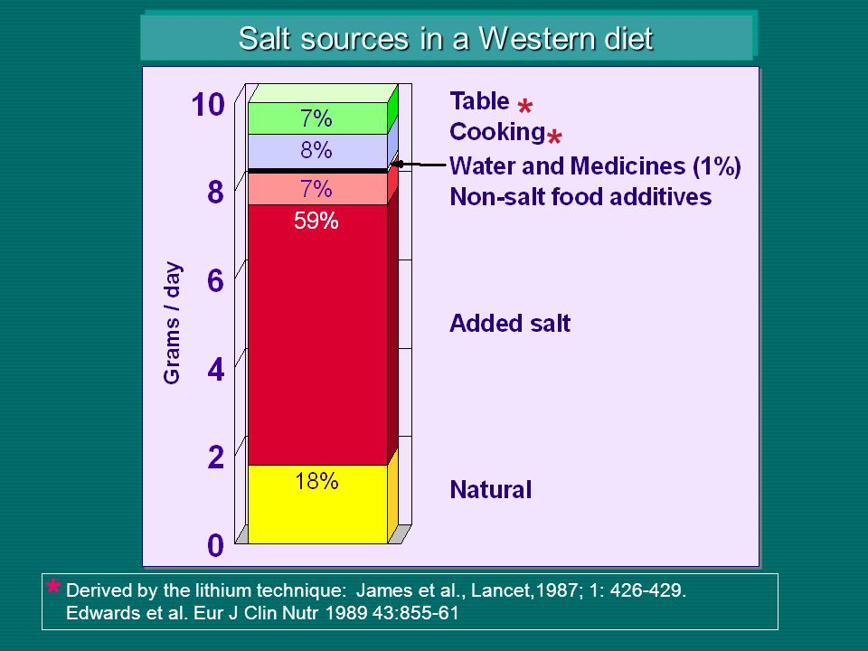 Salt sources in a Western diet Derived by the lithium technique: James et al., Lancet,1987; 1: 426-429.