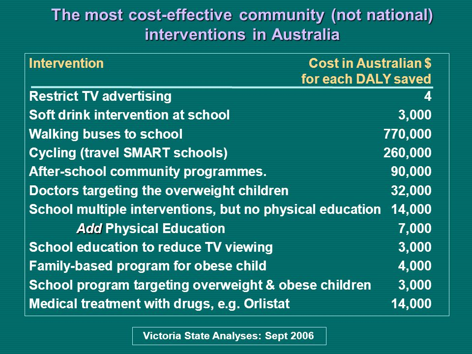 The most cost-effective community (not national) interventions in Australia Victoria State Analyses: Sept 2006 Intervention Cost in Australian $ for each DALY saved Restrict TV advertising4 Soft drink intervention at school3,000 Walking buses to school770,000 Cycling (travel SMART schools)260,000 After-school community programmes.90,000 Doctors targeting the overweight children32,000 School multiple interventions, but no physical education14,000 Add Add Physical Education7,000 School education to reduce TV viewing3,000 Family-based program for obese child4,000 School program targeting overweight & obese children3,000 Medical treatment with drugs, e.g.