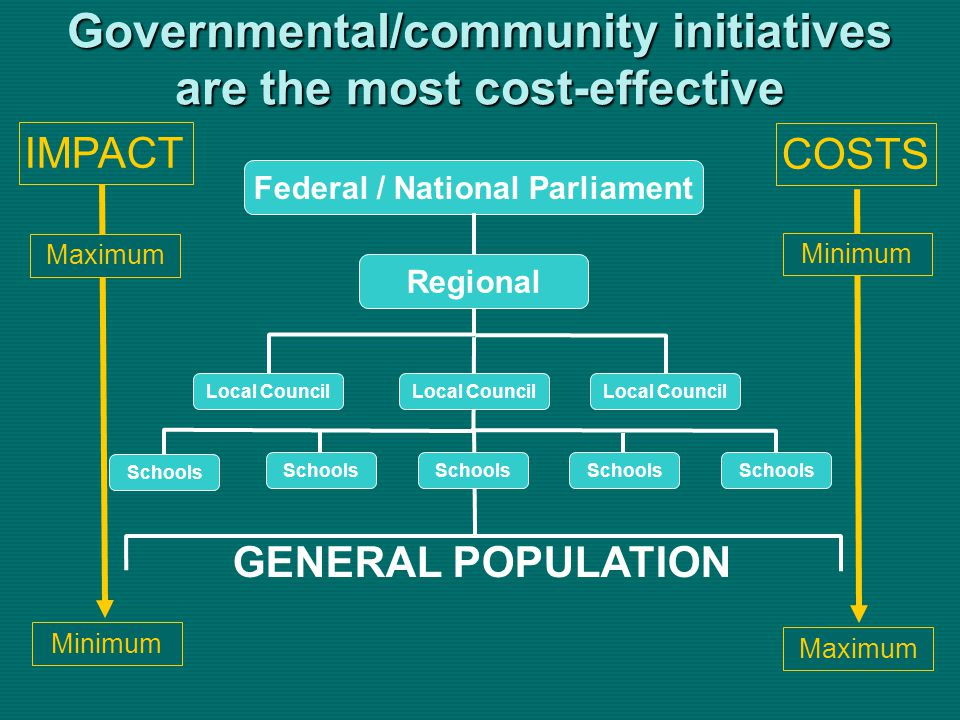 Governmental/community initiatives are the most cost-effective Schools Federal / National Parliament Regional Local Council Schools GENERAL POPULATION IMPACT COSTS Minimum Maximum Minimum