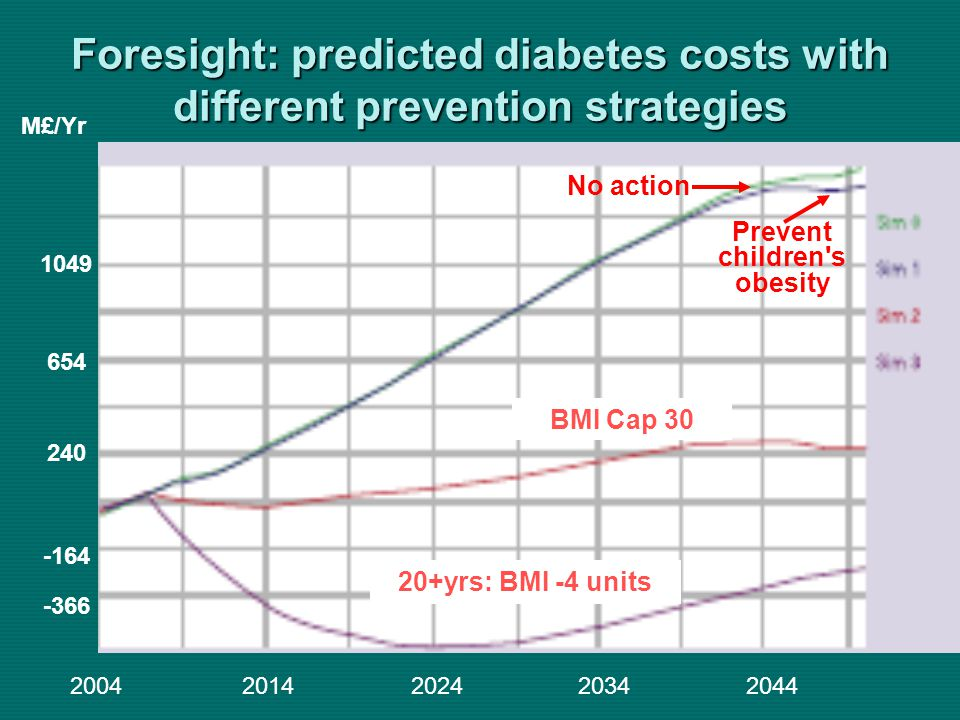 Foresight: predicted diabetes costs with different prevention strategies 20042014202420342044 M£/Yr 1049 654 240 -164 -366 BMI Cap 30 20+yrs: BMI -4 units Prevent children s obesity No action