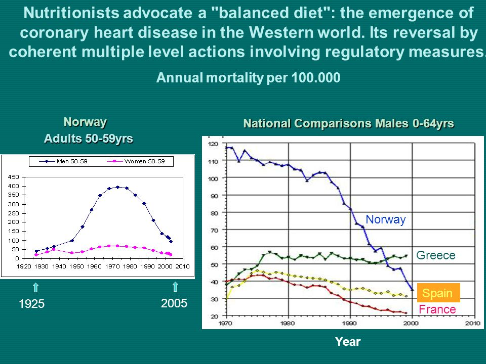 Nutritionists advocate a balanced diet : the emergence of coronary heart disease in the Western world.