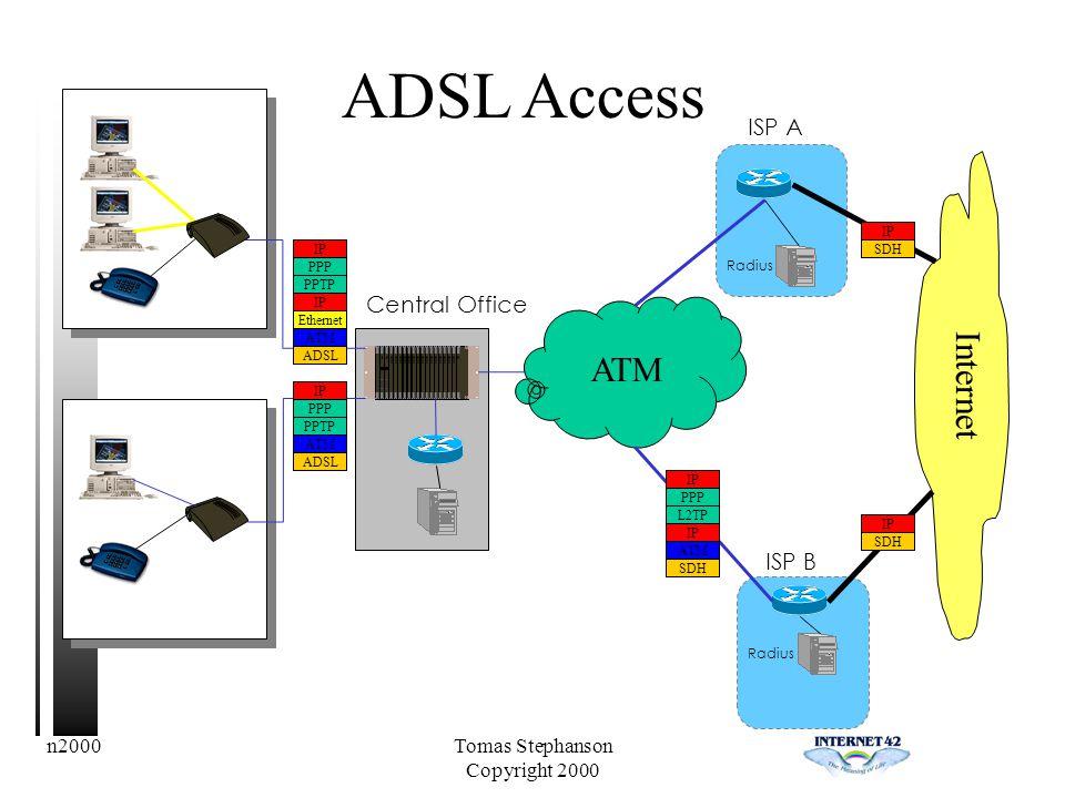 n2000Tomas Stephanson Copyright 2000 ISP A Radius ATM ISP B Radius Internet IP SDH IP SDH ADSL Access Central Office IP PPP L2TP IP ATM SDH IP PPP PPTP IP Ethernet ATM ADSL IP PPP PPTP ATM ADSL