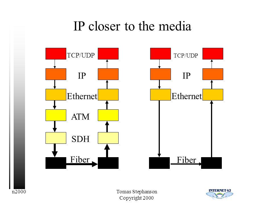 n2000Tomas Stephanson Copyright 2000 TCP/UDP IP ATM SDH Fiber Ethernet IP closer to the media Fiber TCP/UDP IP Ethernet