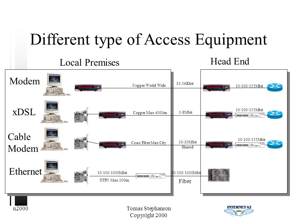 n2000Tomas Stephanson Copyright 2000 Different type of Access Equipment Head End Local Premises Modem 33-56Kbit Copper World Wide 10/100/155Mbit xDSL 1-8Mbit Copper Max 4000m 10/100/155Mbit Cable Modem 10-30Mbit Shared Coax/Fiber Max City 10/100/155Mbit Ethernet 10/100/1000Mbit UTP5 Max 100m Fiber