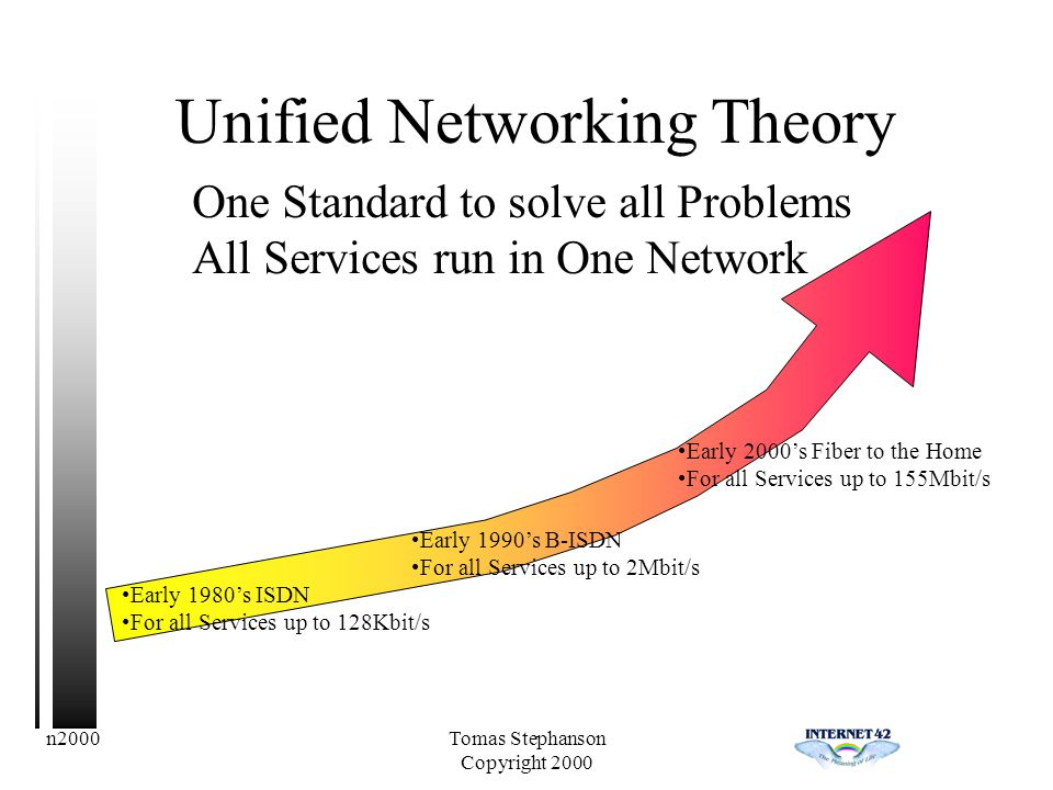 n2000Tomas Stephanson Copyright 2000 Unified Networking Theory One Standard to solve all Problems All Services run in One Network Early 1980s ISDN For all Services up to 128Kbit/s Early 1990s B-ISDN For all Services up to 2Mbit/s Early 2000s Fiber to the Home For all Services up to 155Mbit/s