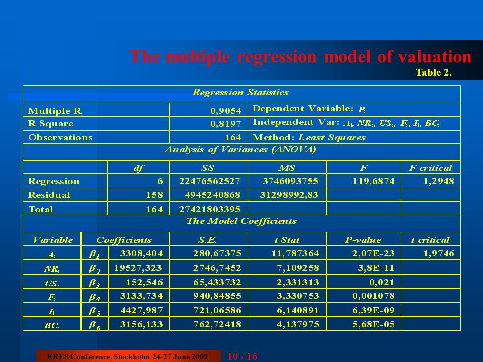 The multiple regression model of valuation Table 2. 10 / 16 ERES Conference, Stockholm 24-27 June 2009