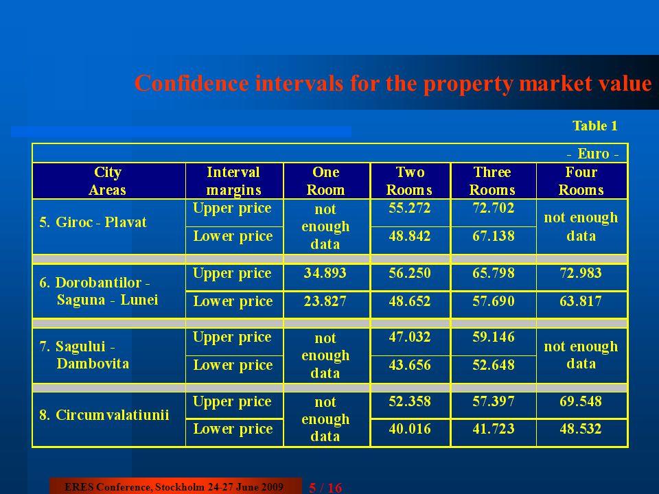 5 / 16 Confidence intervals for the property market value ERES Conference, Stockholm 24-27 June 2009 Table 1